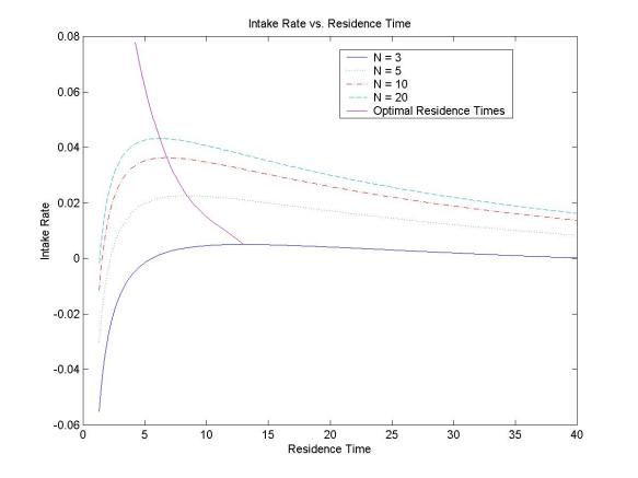 Graph showing Intake Rate versus Residence Time and optimal residence time values
