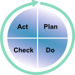 Deming Cycle: Plan > do > check > act