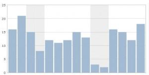 bar-graph-with-statistics-and-metrics-300x152